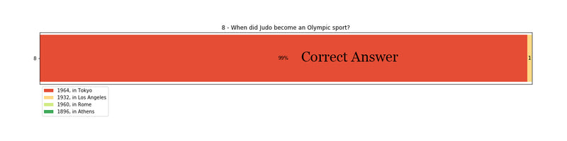 When did Judo become an Olympic sport?