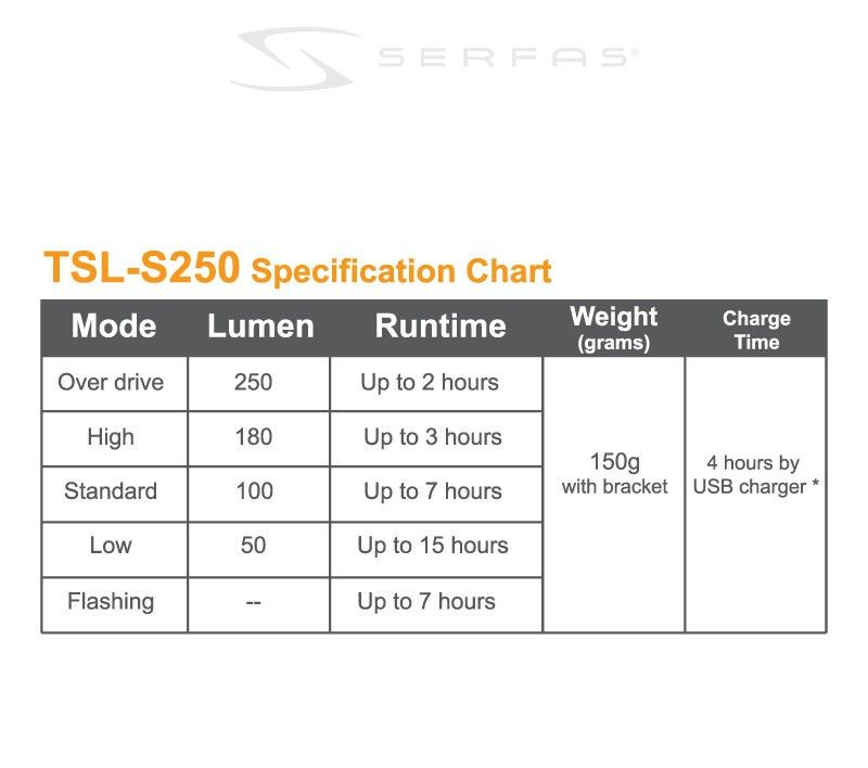 Serfas TSL-S250 Headlight Spec Chart