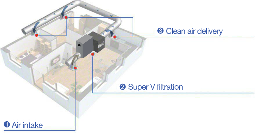 Refresh Smart Home Indoor Air Quality Automation Visual Diagram