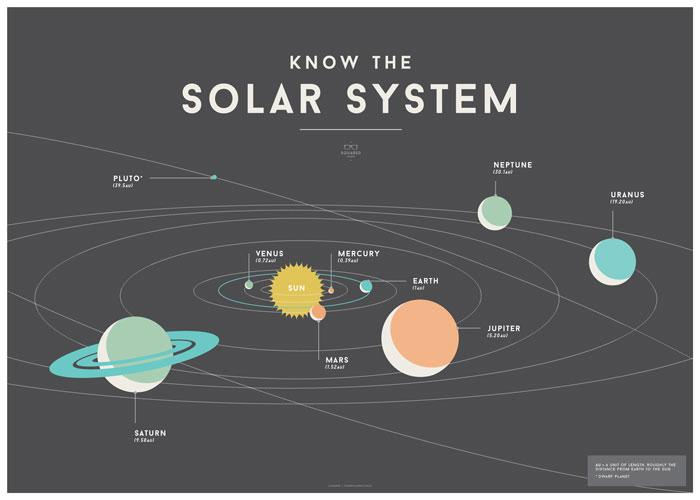 LOVE THIS! Squared Charts - Solar System from Squared Charts - shop at littlewhimsy NZ