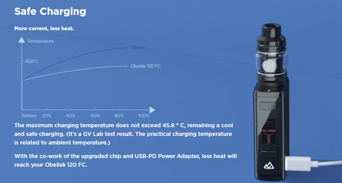 Safe charging; more current and less heat.