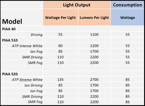 piaa light package information rally innovations rh rallyinnovations com PIAA Switch PIAA Switch