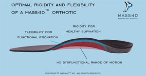 Optimal Rigidity and Flexibility of MASS4D® Insoles