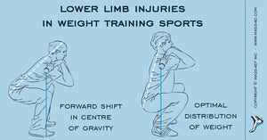 Lower Limb Injuries in Weight Training Sports