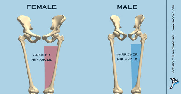 Hip Angle for Men and Women
