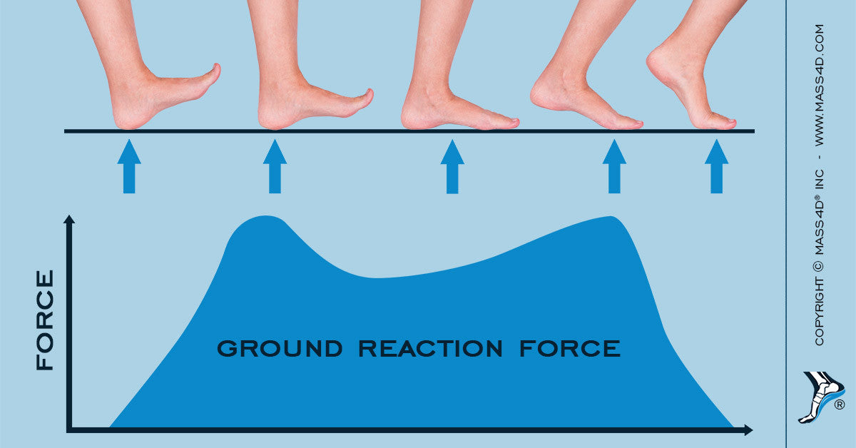 Ground Reaction Forces on Gait