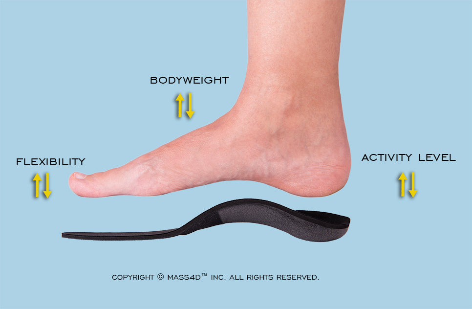 Orthotic calibration