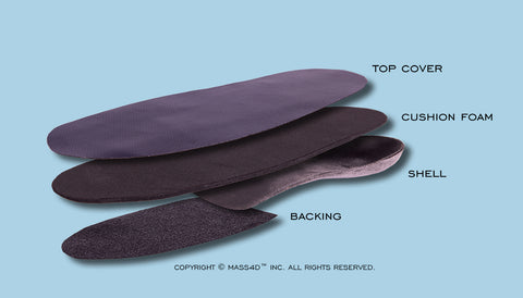 MASS4D® orthotics
