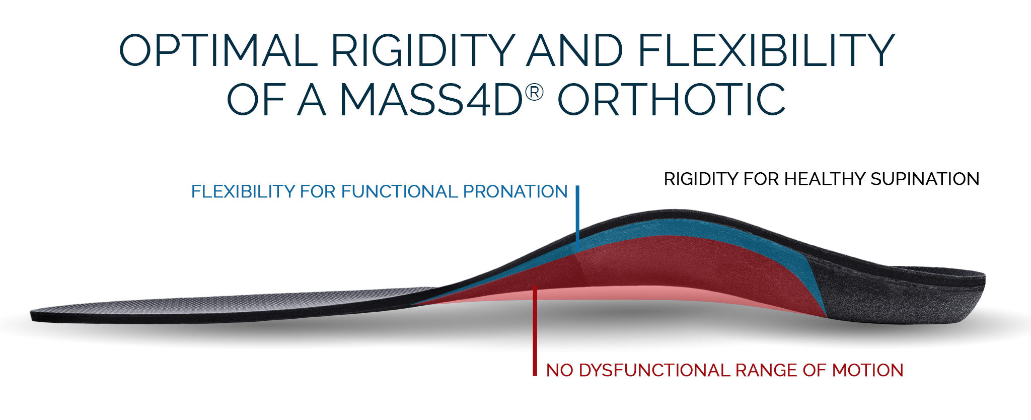 Features of MASS4D Custom Orthotic Insole