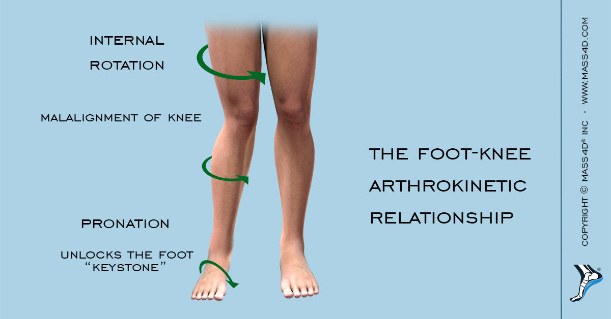 Foot-Knee Arthrokinetic Relationship