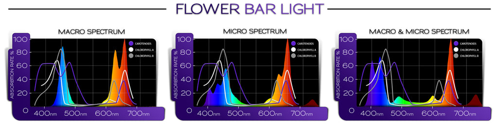 Kind LED Flower Bar Grow Light
