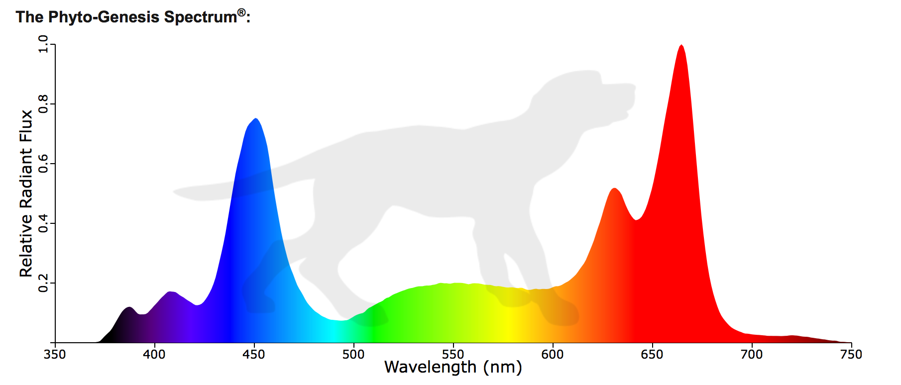 Black Dog LED Phytogensis Spectrum