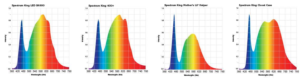 Spectrum King LED Spectrum
