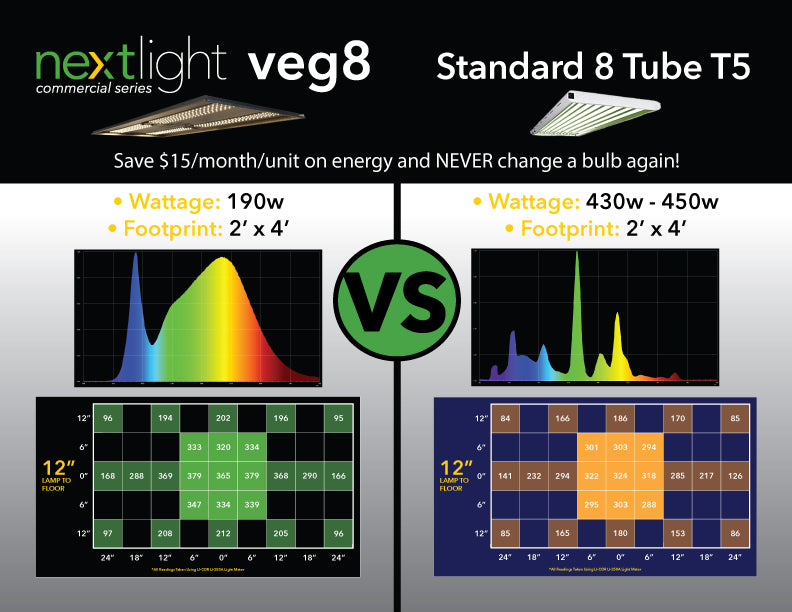 NextLight veg8 vs standard 8 tube T5
