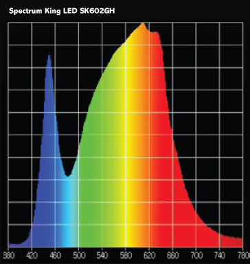 Spetrum King SK602GH Full Spectrum LED Grow Light