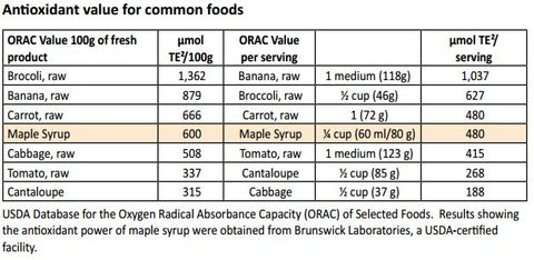 Antioxidant levels in Maple