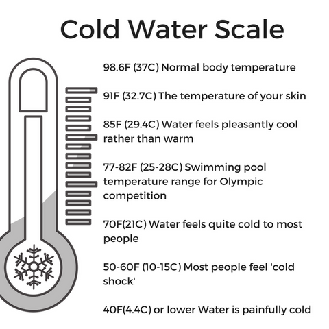 Cold Water Scale