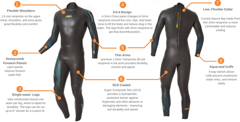 blueseventy - Package Men's Fusion Fullsuit