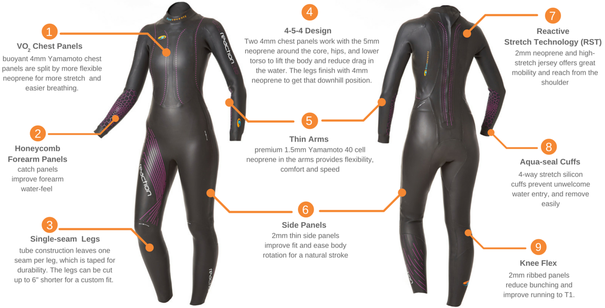 01f48c2d1d blueseventy Reaction Full Suit - Women's 2014 – all3sports