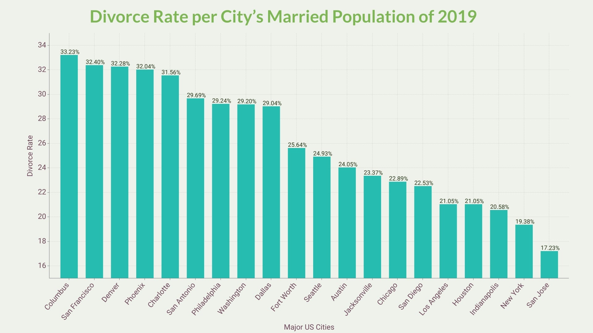 Divorce Rate per City's Married Population of 2019