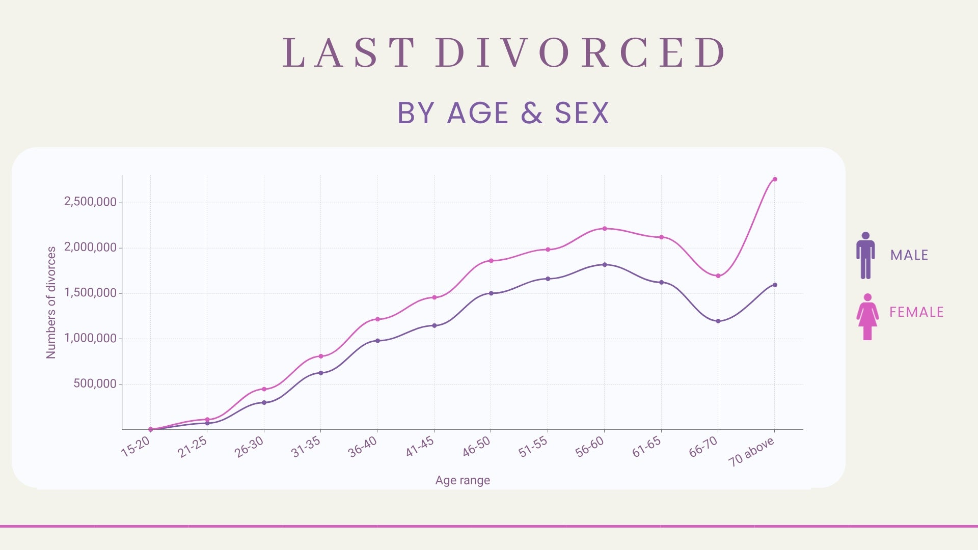 Age & Gender: Last Divorced in 2019 for the Whole Unites States