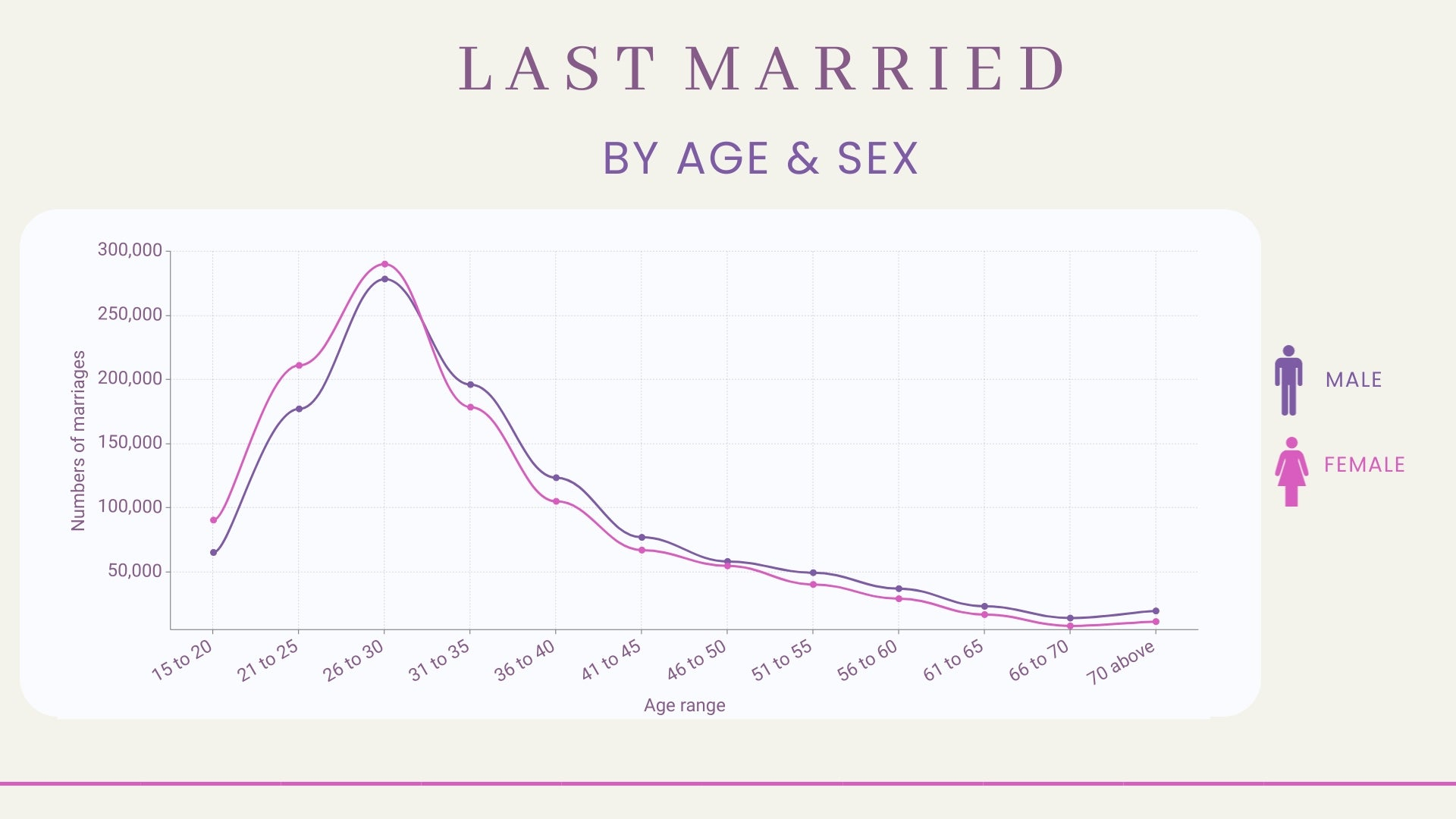 Age & Gender: Last Married in 2019 for the Whole United States