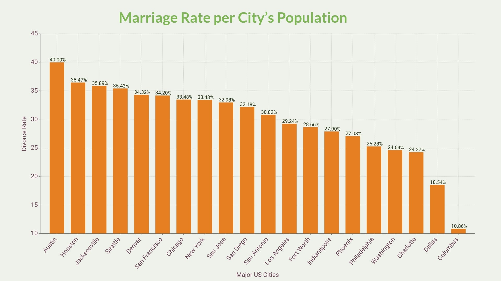 Marriage Rate per City's Population