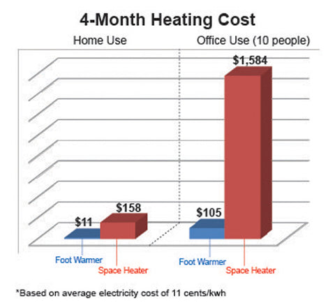 Heating Cost Calculator – Cozy Products®