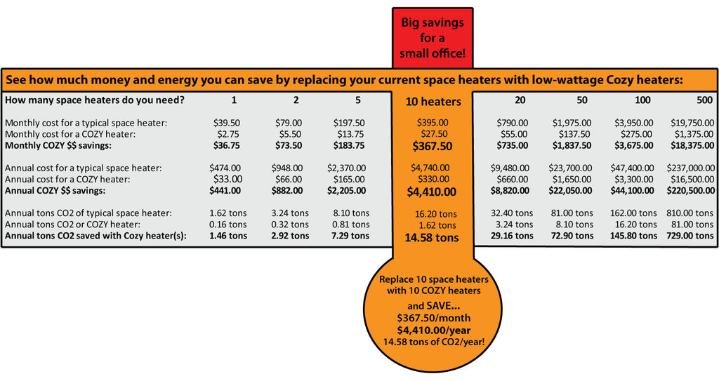 Heating Cost Calculator Cozy Products 174