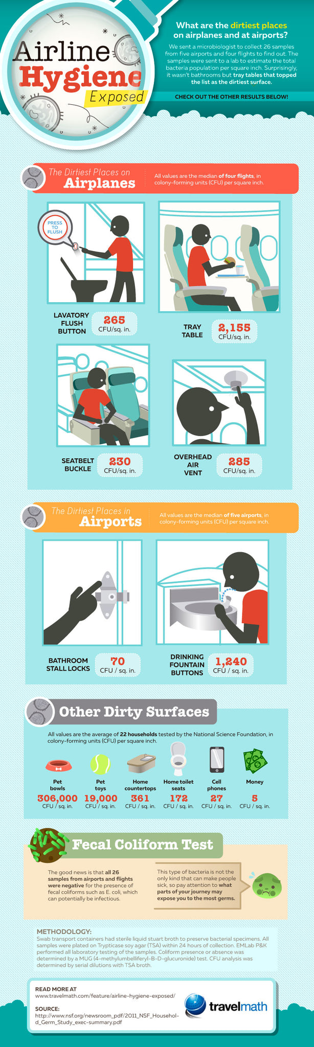 Airline Hygiene Exposed - Travelmath - ThinkerNation