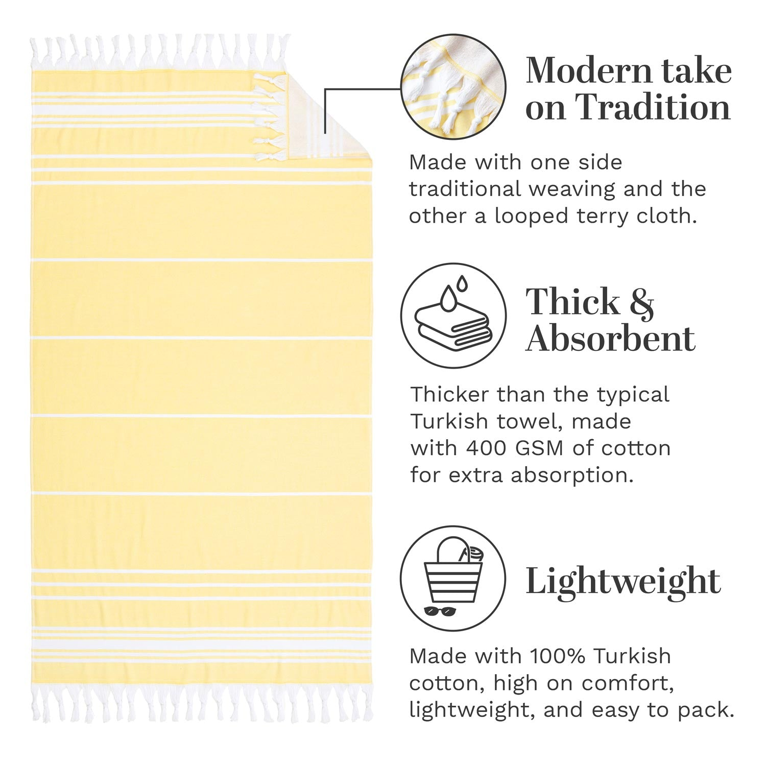 Infographic of yellow Turkish towel highlighting how it's modern, thick and absorbent, and lightweight.