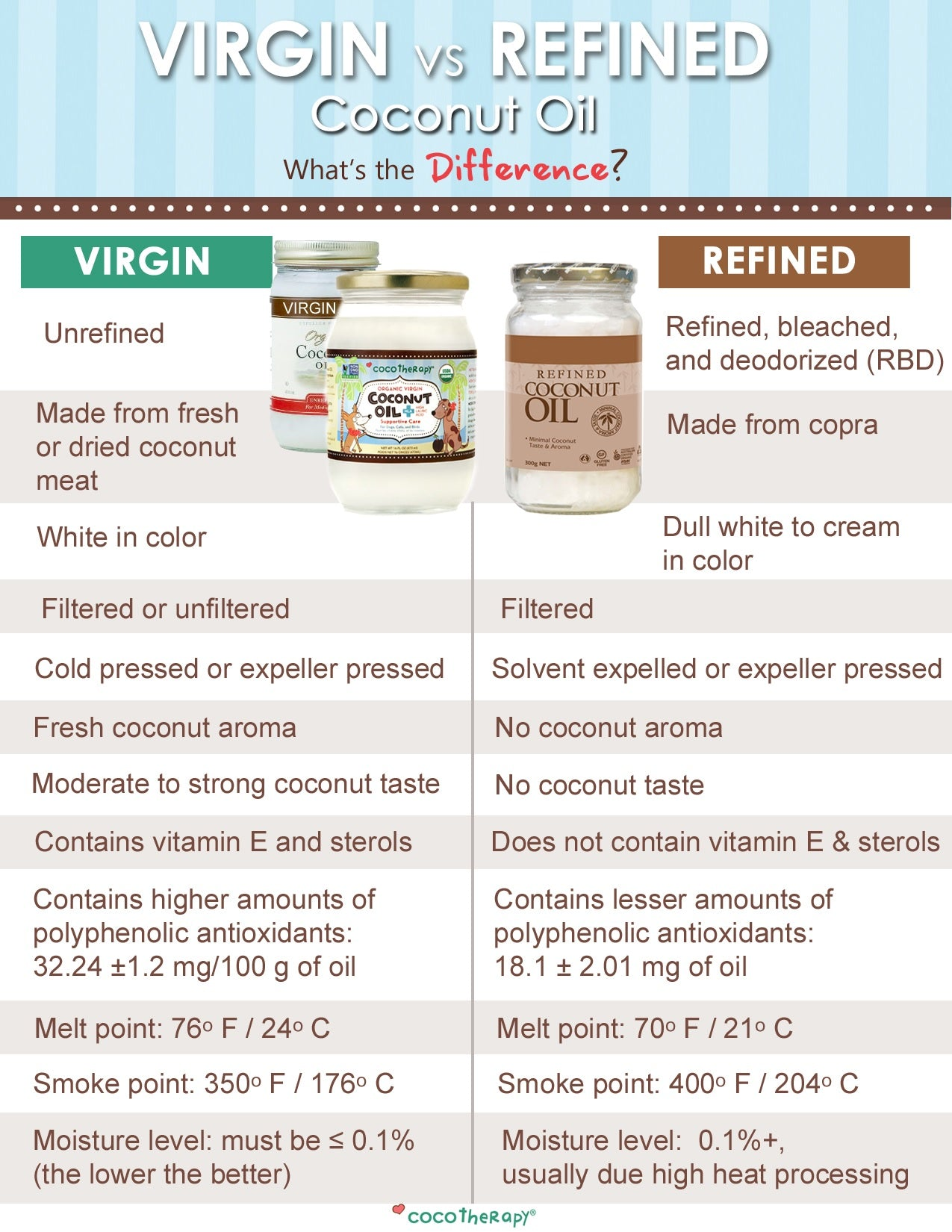 CocoTherapy differences in coconut oil