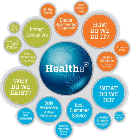 The Healthe & Eyesafe Mission