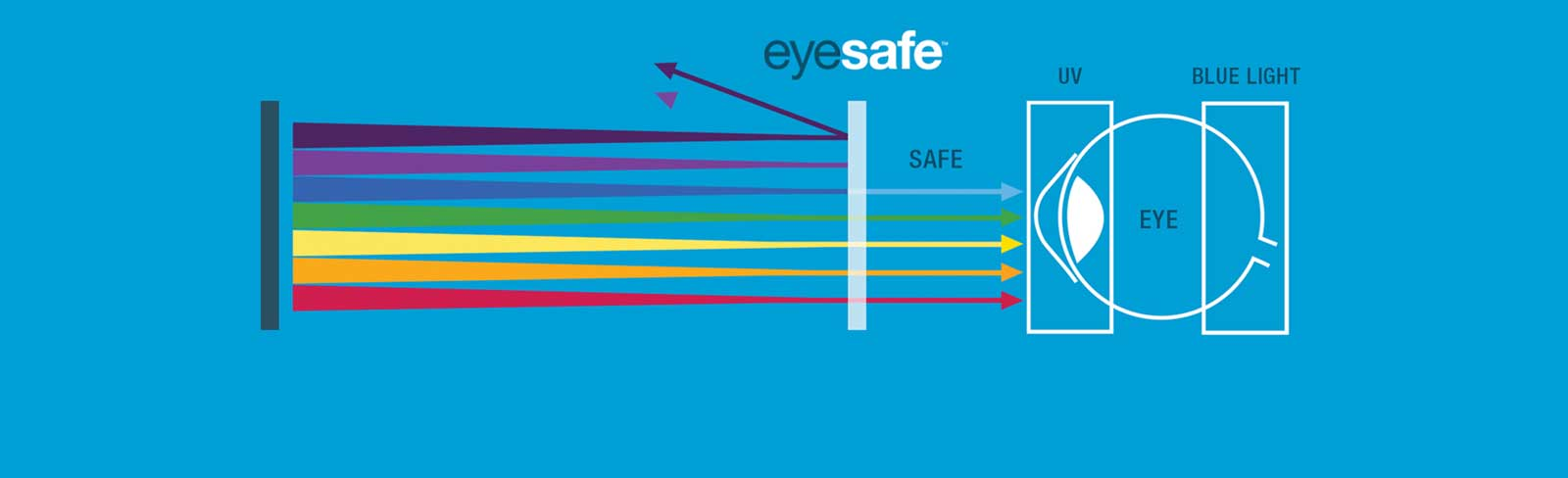 Eyesafe Technology