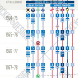 Visual History Timeline of the NHL