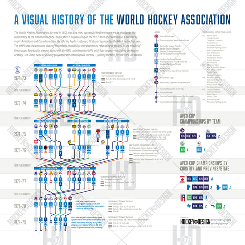 Visual History Timeline of the WHA