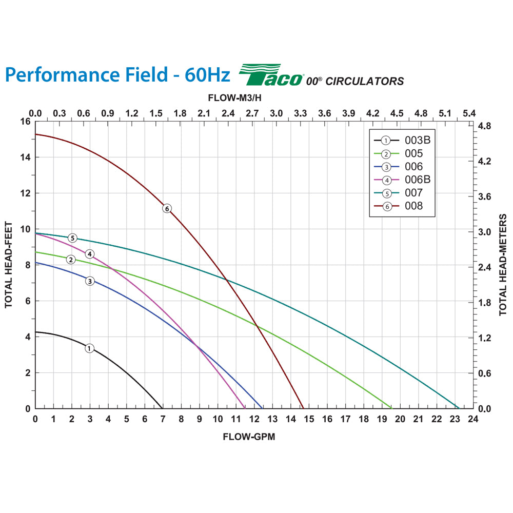 taco 007 performance curve 1_6c065c5f 45ab 4c74 a268 2c05474a6bb4?v=1510021723 central boiler taco 007 zf5 9 priority zoning circulator pump 1 25 taco 007 f5 wiring diagram at highcare.asia