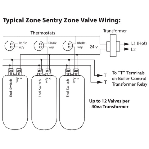 "Taco Zone Sentry Valve, 2-Way Zone Valve, 3/4"" NPT Threaded Z075T2"