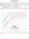 BMW F97 X3 M S58 3.0L Race Downpipes