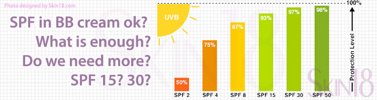 Is SPF on BB cream enough? Or do we need separate sunscreen?