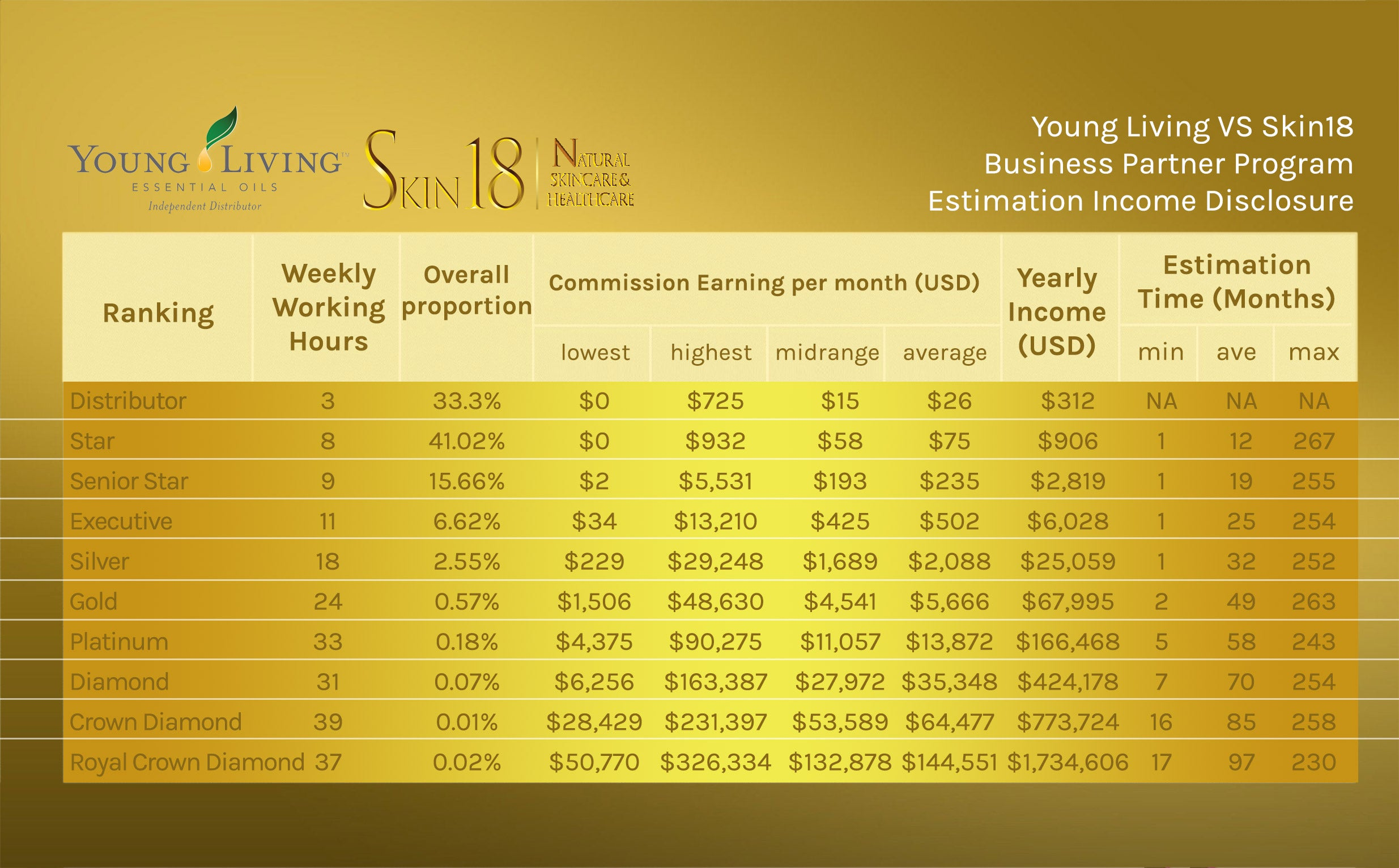 Young Living VS Skin18 Business Partner Program Estimation Income Disclosure