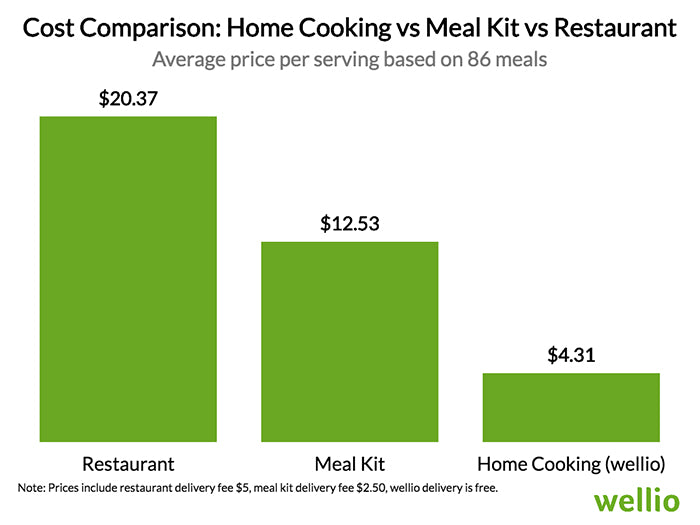 Home cooking vs Meal kit