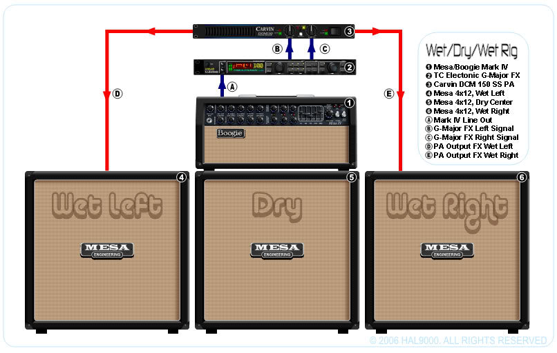 How To Set Up A Wet-Dry-Wet Amplifier Rig
