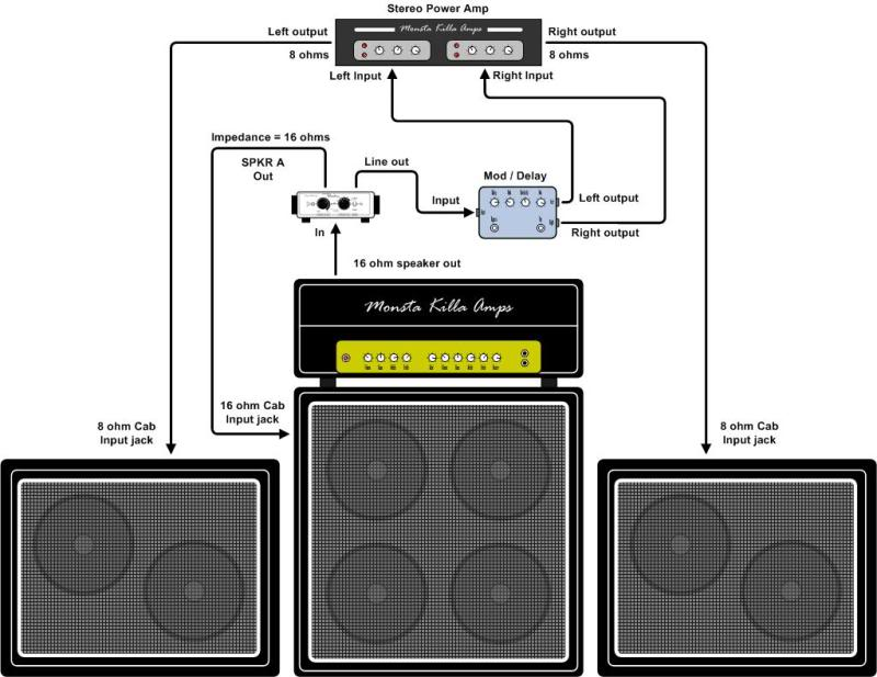 How To Set Up A Wet-Dry-Wet Amplifier Rig | The Music Zoo