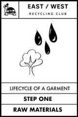 Lifecycle of a Garment - Raw Materials