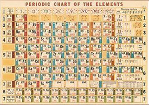 Periodic Chart of Elements Poster