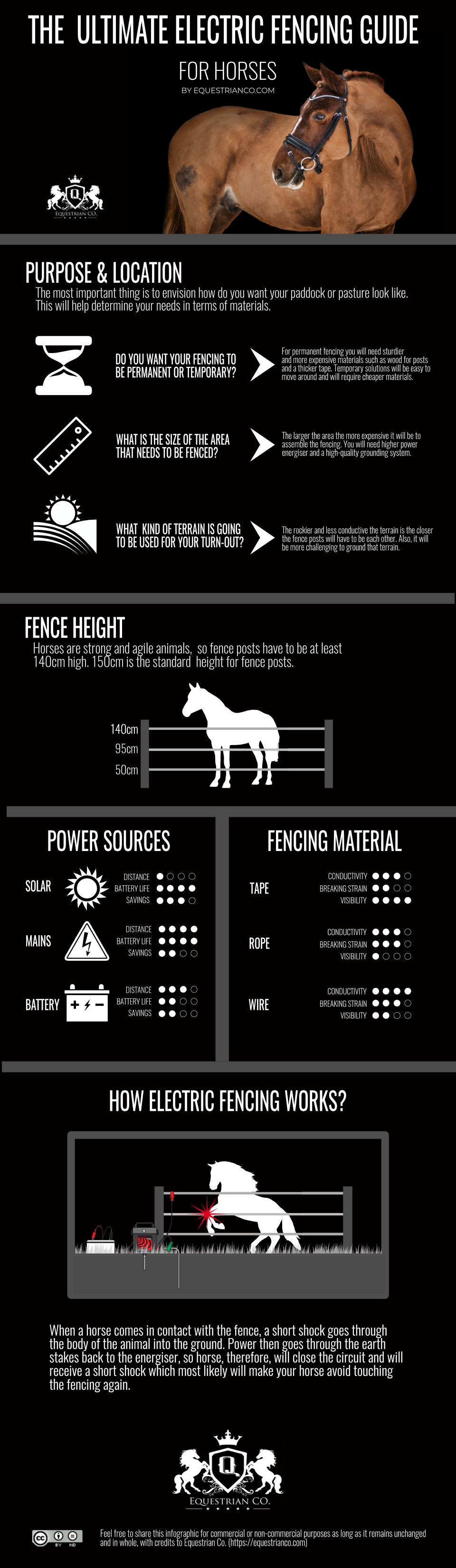 Electric Fencing Infographic