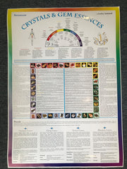 Crystal and Gem Essences Healing Wallchart