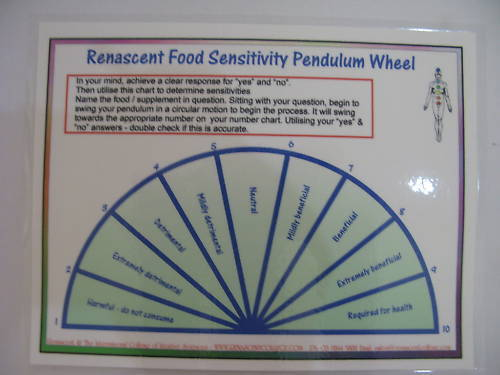 FOOD SENSITIVITY Pendulum Chart