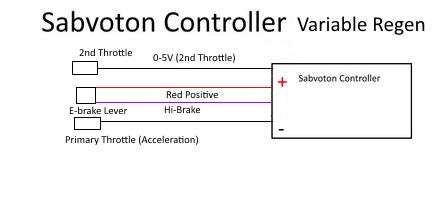Sabvoton Installation Programming and Configuration | Electric Race